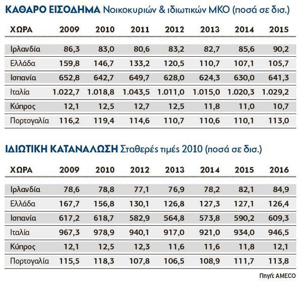 Ιρλανδία και Ελλάδα μπήκαν σε πρόγραμμα δημοσιονομικής προσαρμογής το 2010 και ακολούθησαν Πορτογαλία (2011) και Κύπρος (2013). Μέσα σε έξι χρόνια, τα εισοδήματα στη χώρα μας μειώθηκαν από 159,8 σε 10.