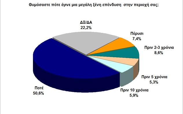 anergoi-ependysh
