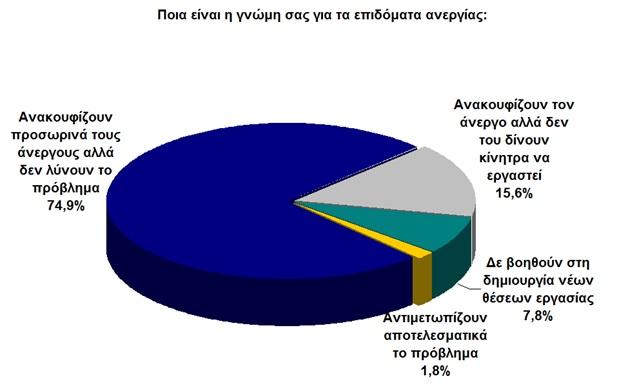 anergoi-epidomata