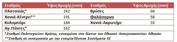 lekkas-broxoptoseis