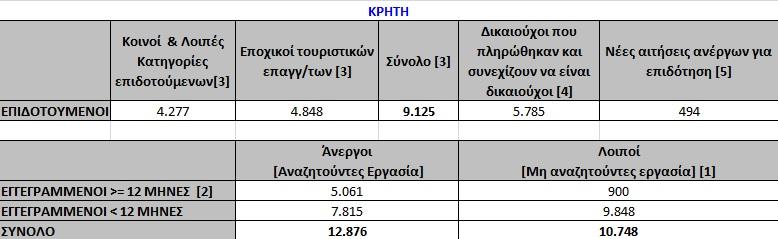 Οι άνεργοι άνδρες στην Κρήτη τον Μάρτιο του 2018.