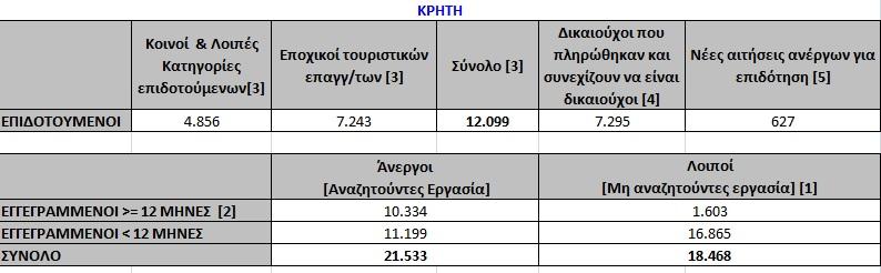 Οι άνεργες γυναίκες στην Κρήτη τον Μάρτιο του 2018.,