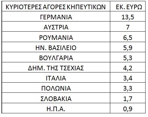 eksagoges-agores-khpeytika