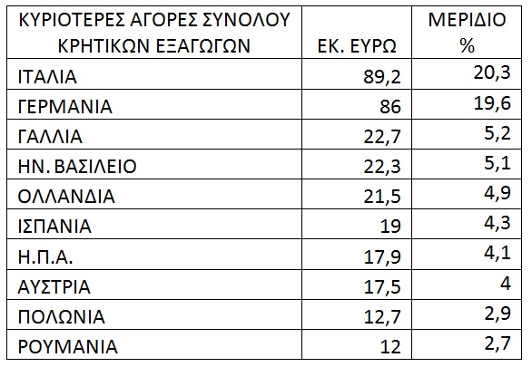 eksagoges-agores-pinakas