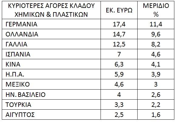 eksagoges-agores-xhmika