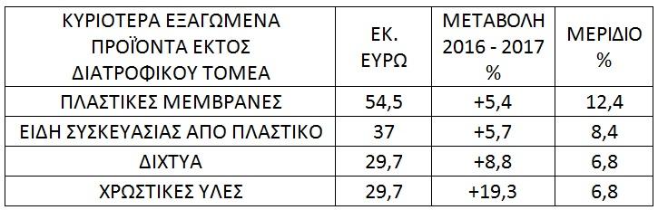 eksagoges-trofima-pinakas