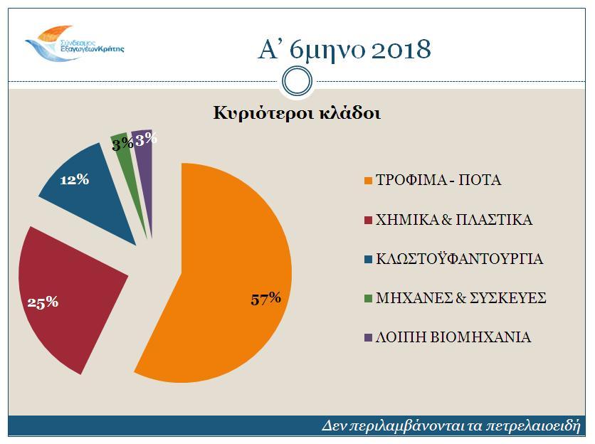 sectors-a-semester-2018