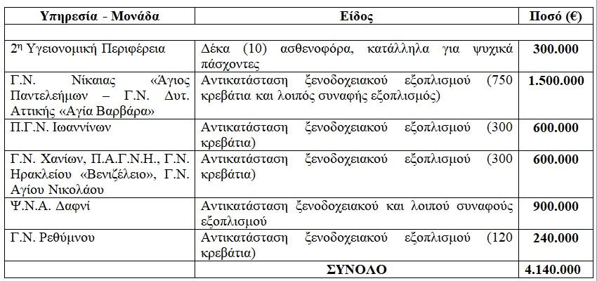 nosokomeio-enisxyseis