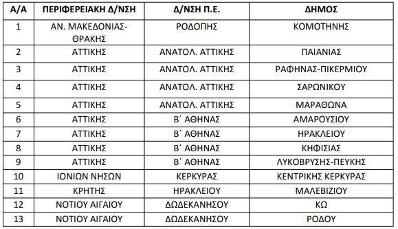 dhmoi-prosxolikh-ekpaideysh