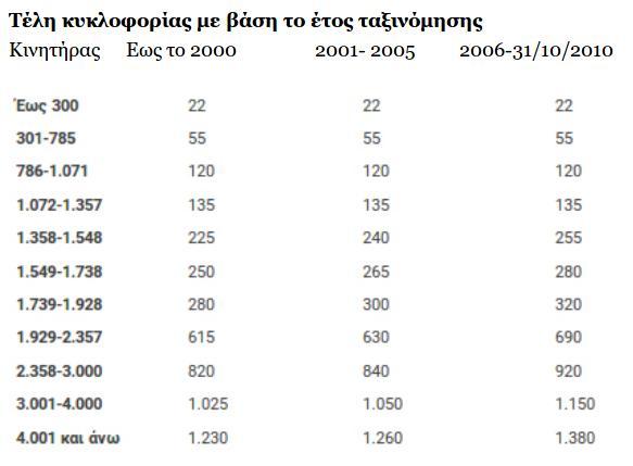 teli-kykloforias-pinakas-a-2020-2019-09-13