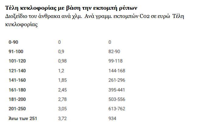 teli-kykloforias-pinakas-b-2020-2019-09-13