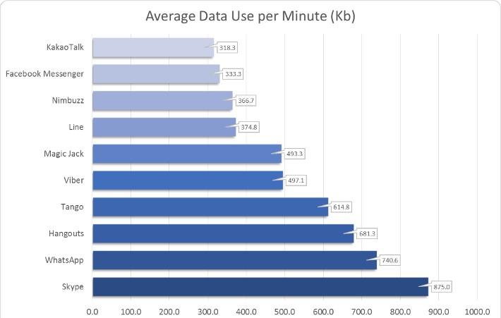 voice-data-app-usage-per-min-710-2