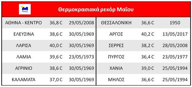 kairos-meteo-thermokrasies-maios