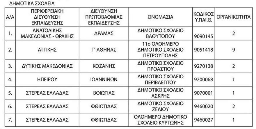 dhmotika-sxoleia-katarghsh