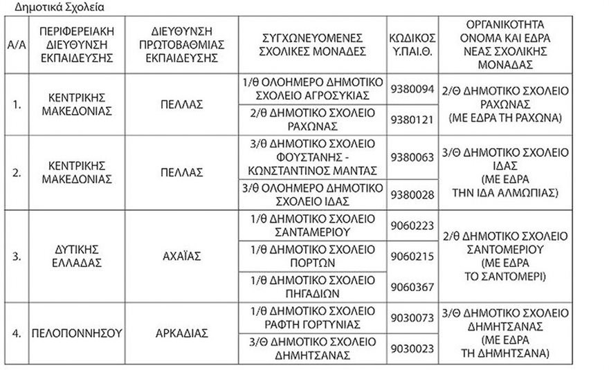 dhmotika-sxoleia-sygxoneysh
