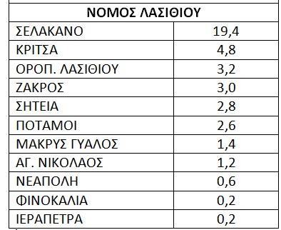 pinakas-broxh-nomos-lasith