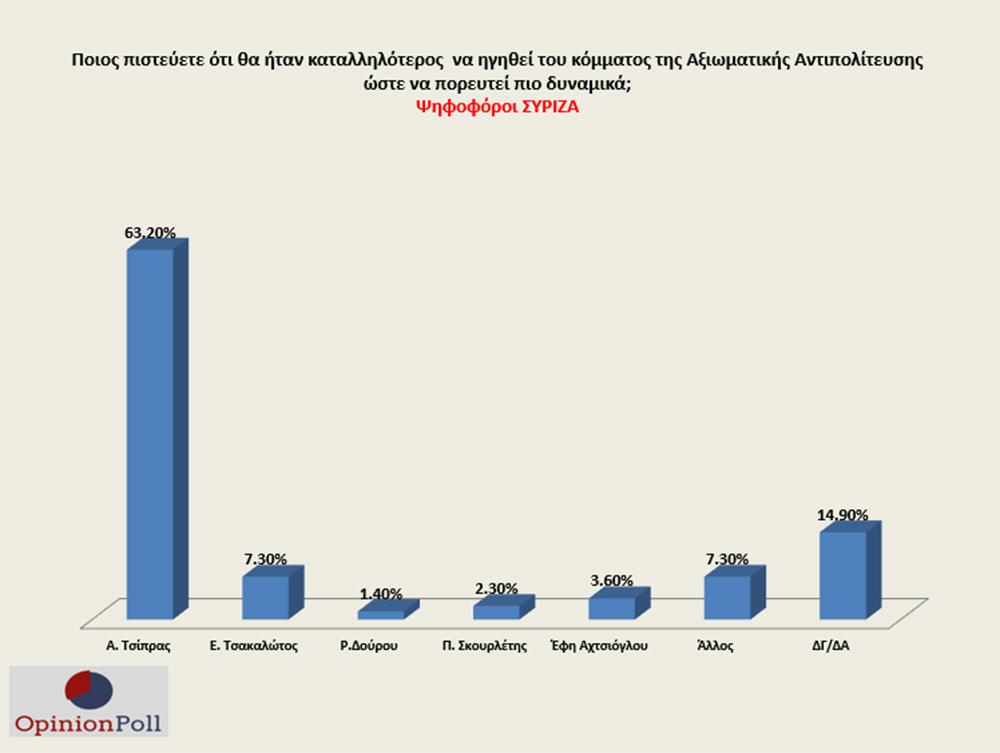 syriza-opinion-poll