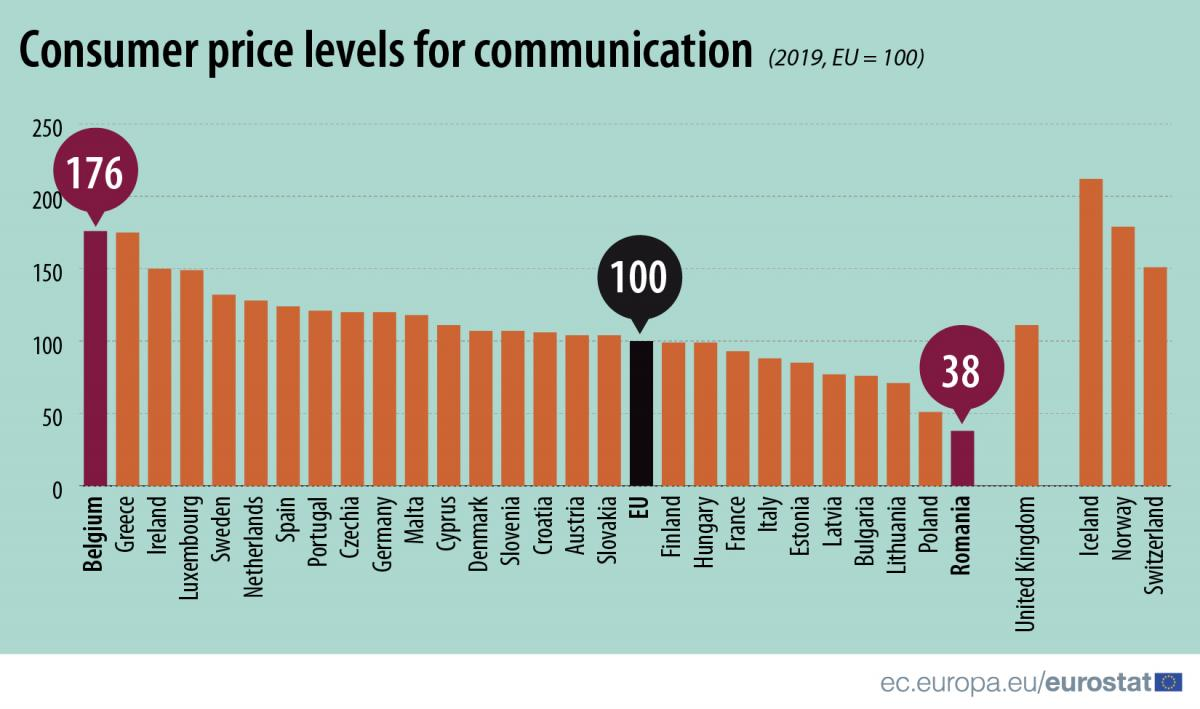consumer_price_levels_for_communication21-5x-100