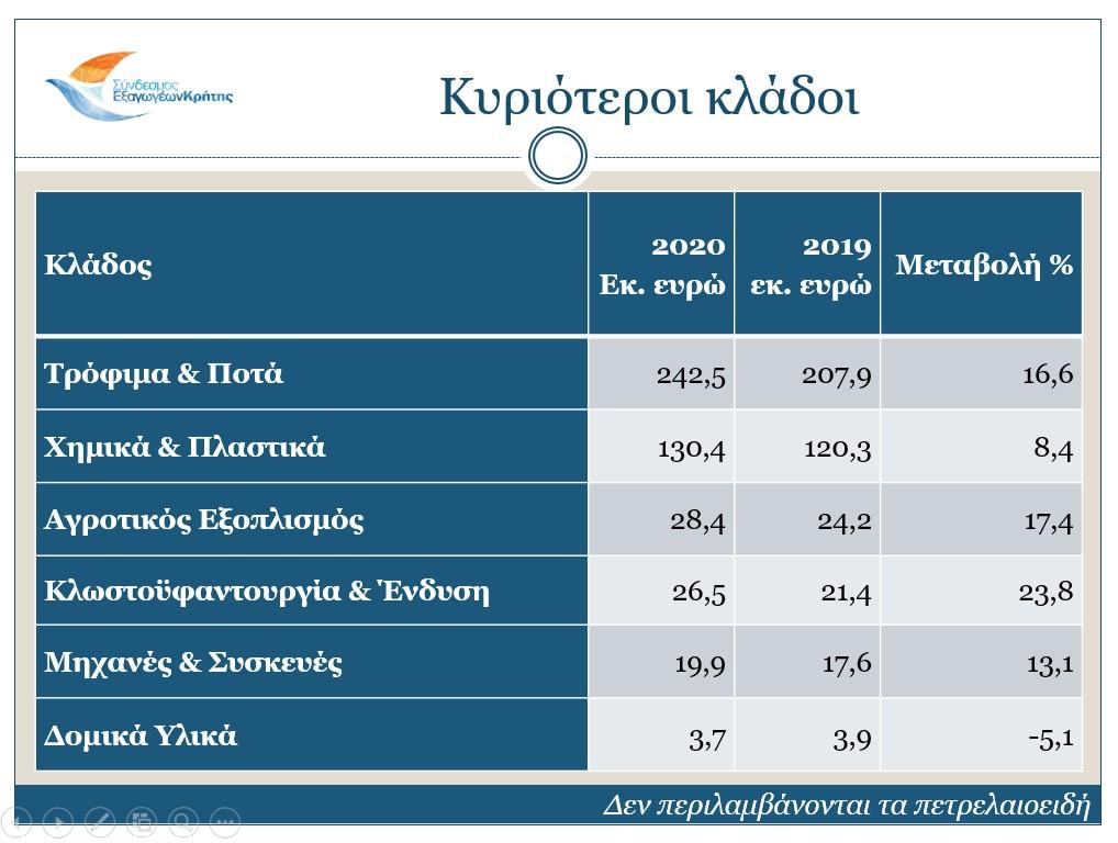 sectors-2020