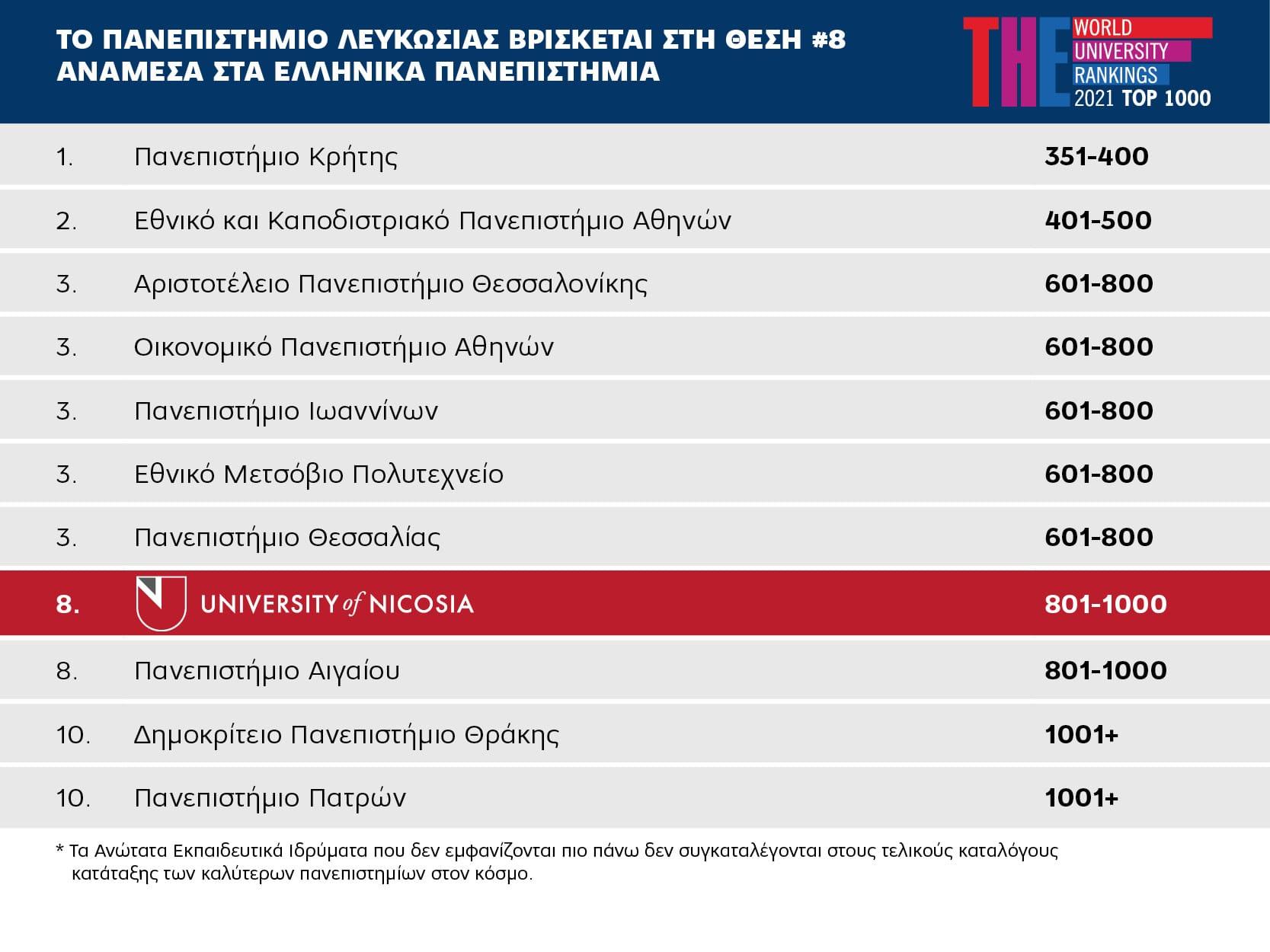 panepistimio_lefkosias_pinakas1
