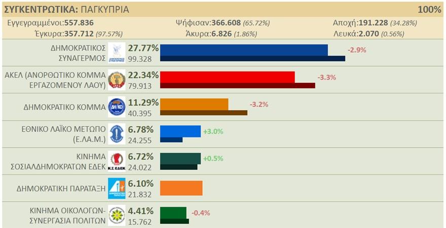 kypros_telika_apotelesmata